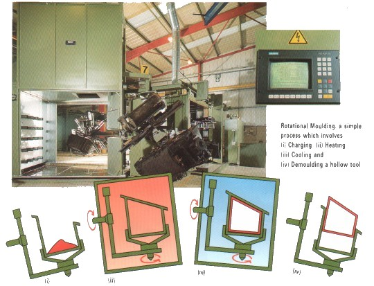 Rotational moulding process